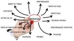Formation Certifiante en Hypnose à 4537 Verlaine @ Esapce Coach | Verlaine | Wallonie | Belgium