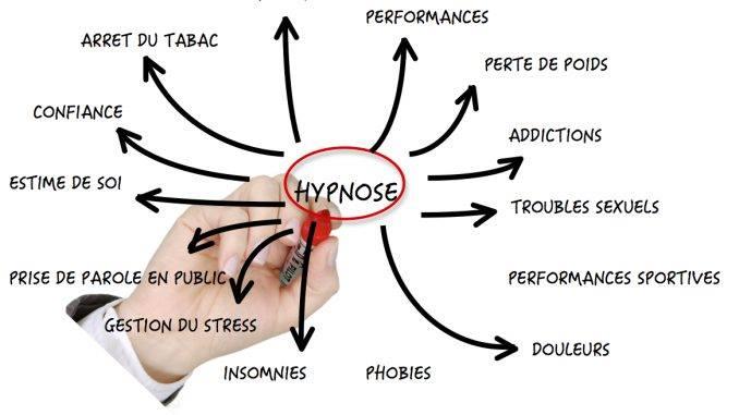 Formation Certifiante en Hypnose à 4537 Verlaine