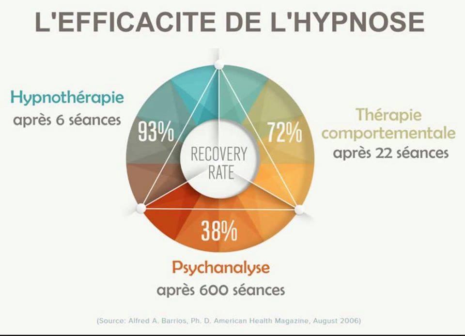 Formation en hypnose conversationnelle à 4800 Verviers